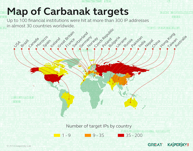map_Carbanak
