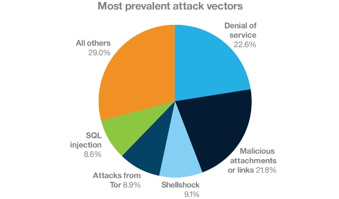 Source IBM: Most prevalent attack vectors in the transportation industry. (March 1, 2015 – May 15, 2016). Attacks are based on monitored IT networks, not attacks against the control networks or the mode of transit (such as airplanes, trains, truck and ships).