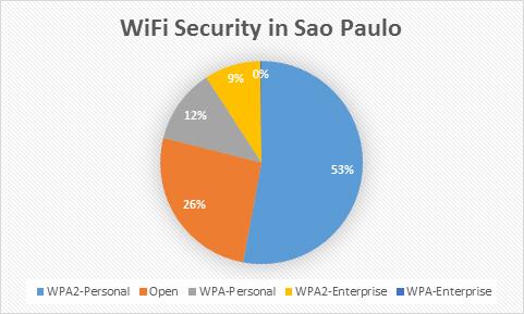 fifa3_wi-fi_security_en_3