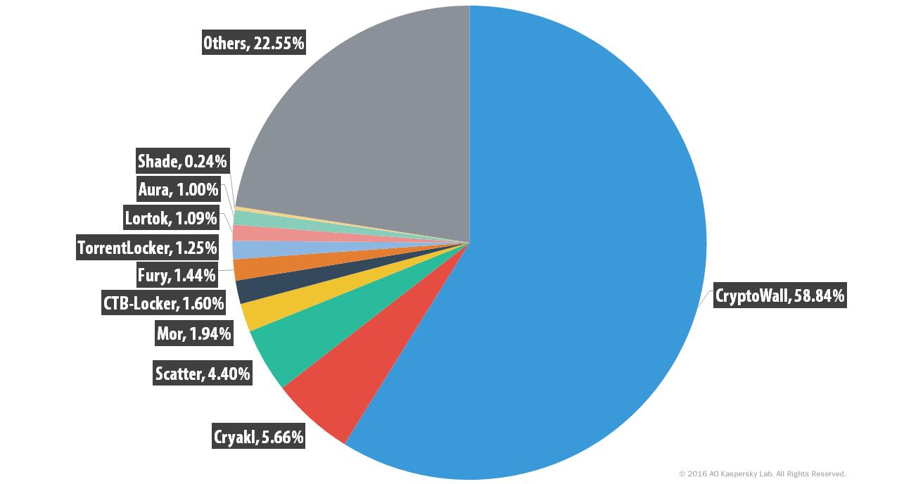 KSN Report: Ransomware from 2014-2016